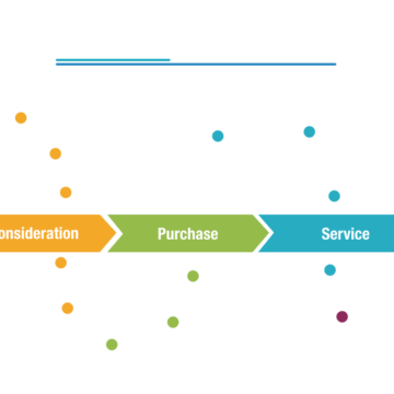 What Is Customer Journey Mapping? A Detailed Guide